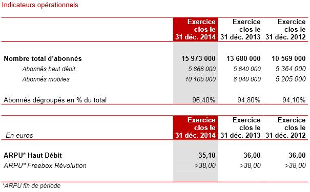 Iliad-annual-results-2014-2