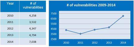 GFI-nombre-vulnerabilites-2014