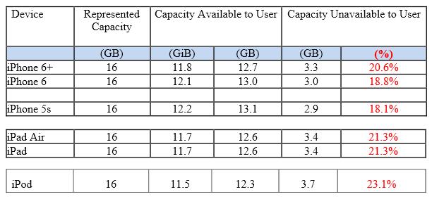 iOS8-esapce-storage-complaint