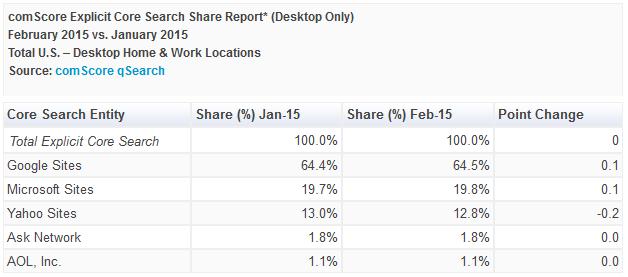 comScore-USA-February-2015