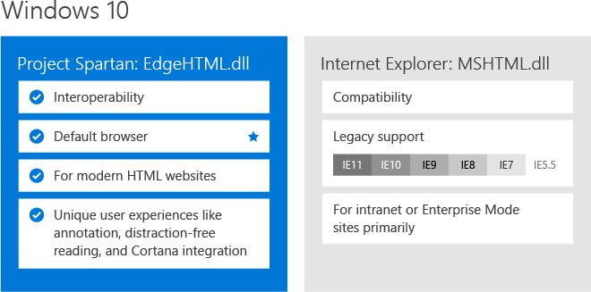 Microsoft-rendering-engines