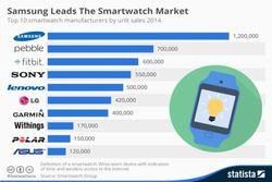 smart watches market