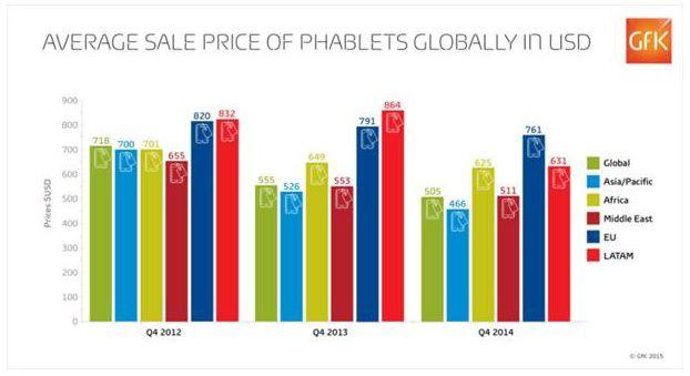 GFK phablet average price