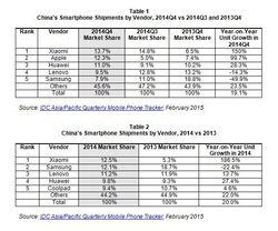 IDC smartphone market Xiaomi China
