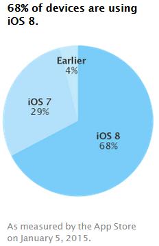 iOS8-adoption-rate-5-january-2015