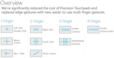 Windows-10-touchpad-gestes-1