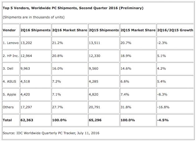 apple mac sales decline second quarter 2016 - Apple: Mac sales decline in second quarter 2016