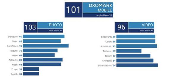iphone Xr Dxo 600x280 - DxOMark: iPhone XR takes better photos than Google Pixel 2
