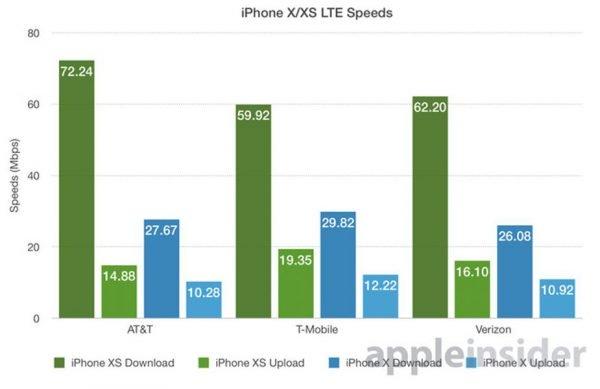 iPhone Xs debits LTE 600x389 - 4G LTE : les iPhone XS & XS Max 266% plus rapides que l