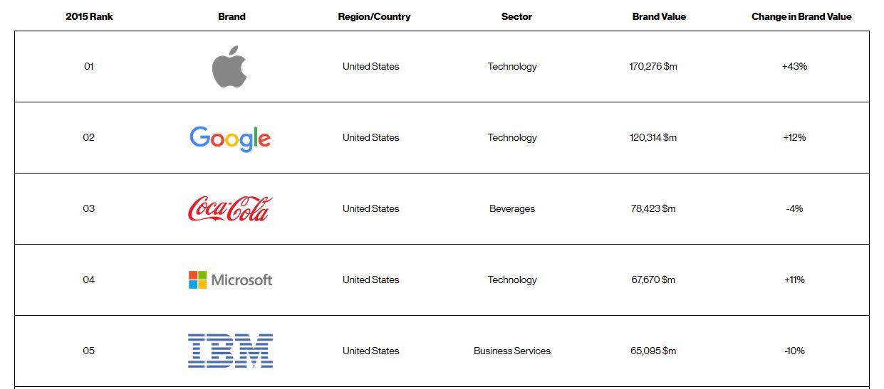 Interbrand Classement Top 5 Apple 2015 1024x451 - Apple conserve sa place de marque la plus valorisée au monde