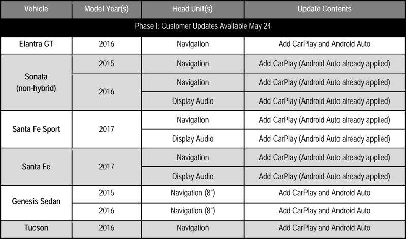 carplay hyundai - CarPlay disponible sur 8 nouveaux modèles Hyundai