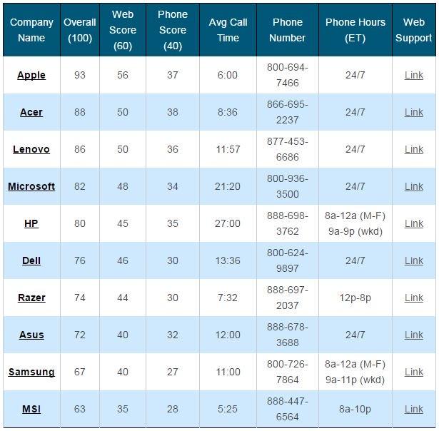 laptop mag 2017 top 10 - LapTop Mag : Apple propose le meilleur support technique en 2017