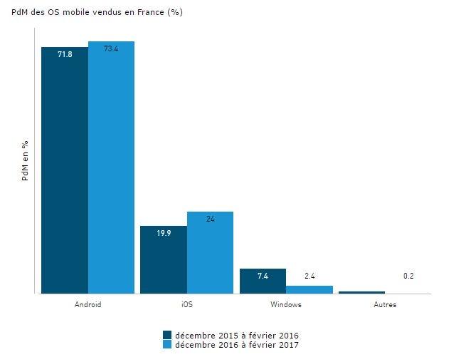 PDM android ios France fevrier 2017 - Parts de marché : un smartphone sur 4 vendu en France est un iPhone