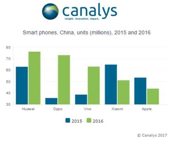 ventes smartphones chine q4 2016 - Ventes de smartphones : l