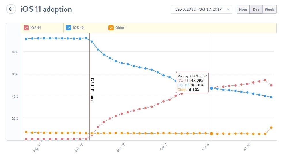 ios 11 adoption mixpanel ios 10 - iOS 11 est présent sur plus d