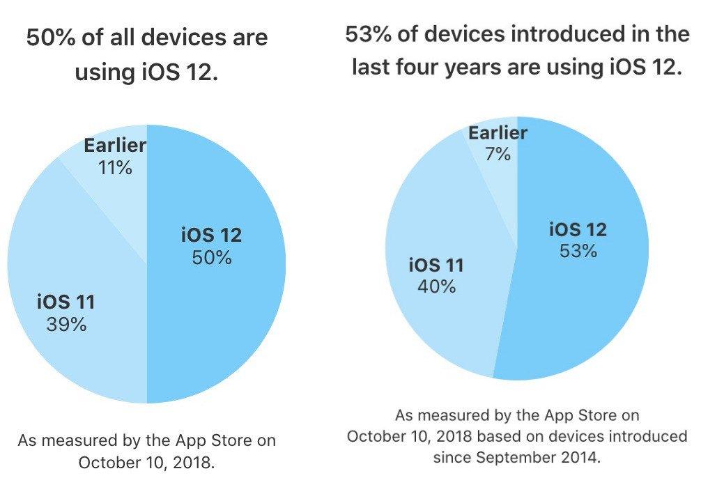 iOS 12 Part Installations 50 Pour Cent - iOS 12 est installé sur la moitié des iPhone, iPad & iPod Touch