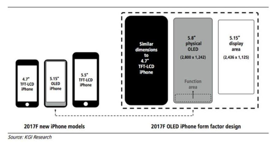 iphone 8 5 15 Pouces zone fonction - iPhone 8 : 5,15 pouces utilisable, zone de fonction à la place du Touch ID ?