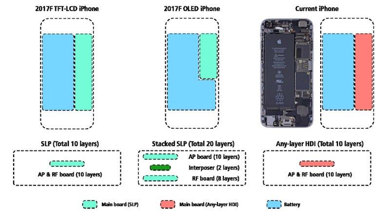 kgi iphone 8 carte mere - iPhone 8 : autonomie améliorée par la batterie (2700 mAh) & l